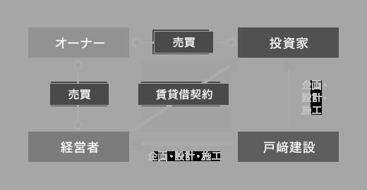 リースバック方式(建て貸し方式)